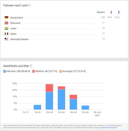 Googly My Business - Statistiken