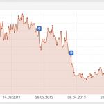 Fallbeispiel Google-Penguin-Update 4.0: Wie ich eine Hotel-Website aus der Pinguin-Abstrafung befreite