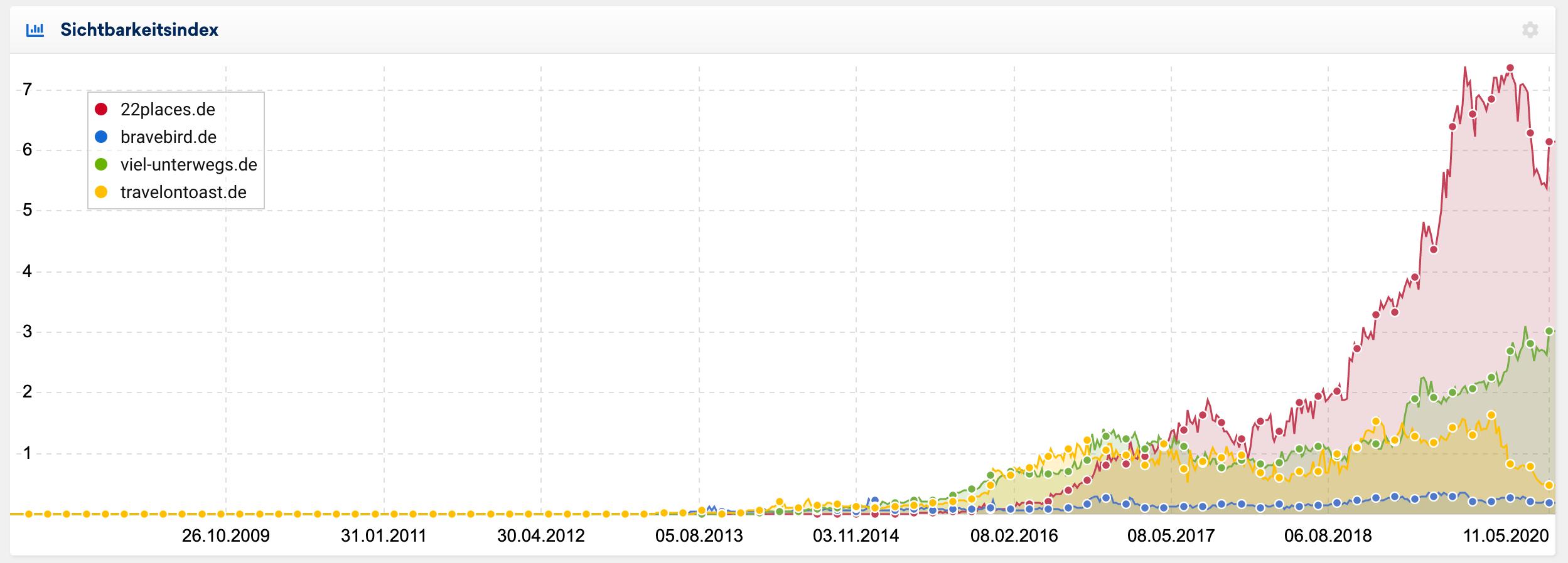 Sichtbarkeitsindex der Top-4-Reiseblogs im zeitlichen Verlauf