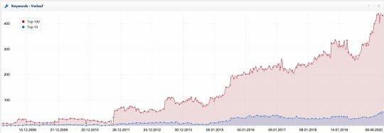 SEO: Bessere Google-Rankings durch Corona?