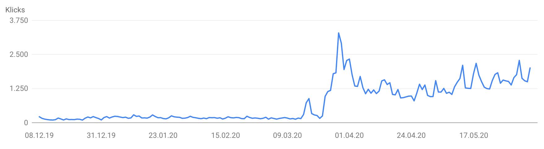 Enormer Traffic-Anstieg in der Coronakrise